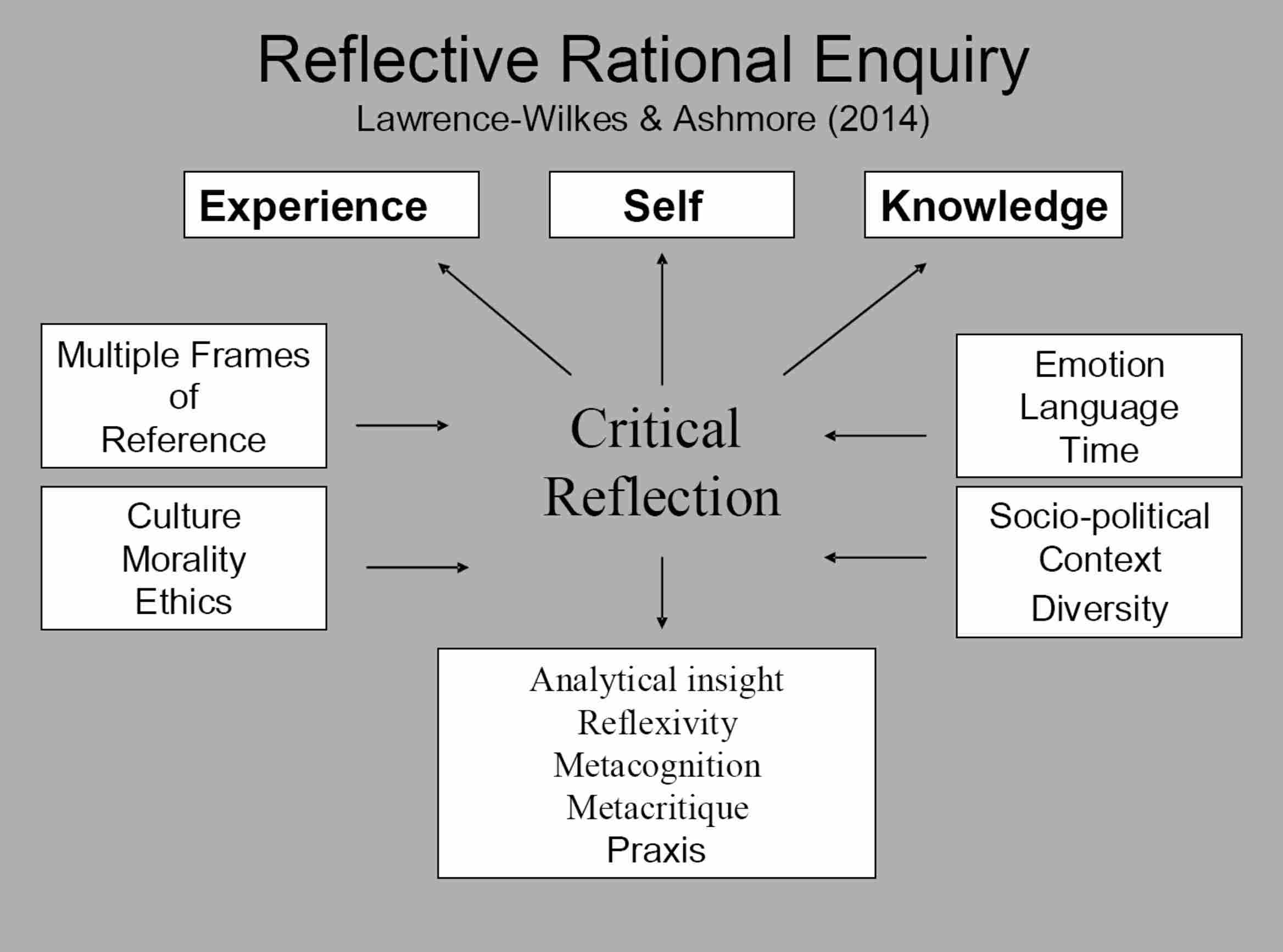 reflective self evaluation essay
