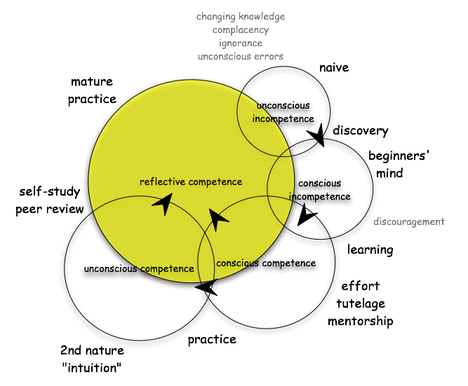 Im comforted by Venn Diagrams.