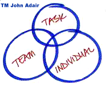 Adair action centred leadership wiki
