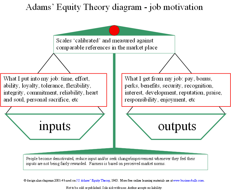 examples of equity theory in the workplace Learn about equity theory nlp training course skills and nlp practitioner course  motivation, positive reinforcement and equity theory  in the workplace,.