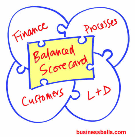 Balanced Scorecards explanation, examples, aims, implementation ...