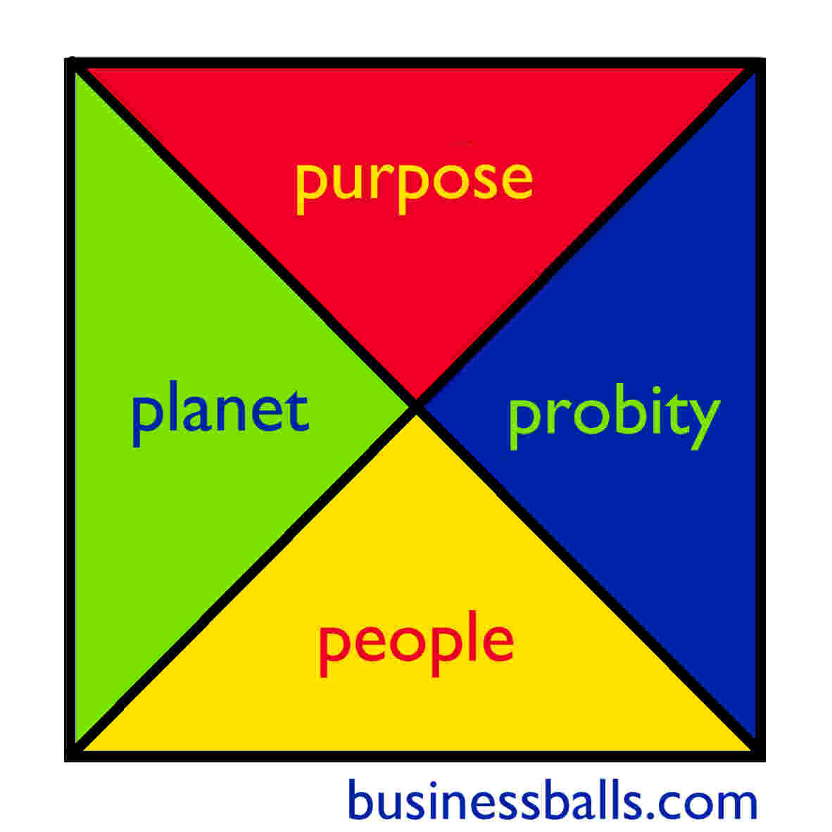 businessballs ethical management diagram