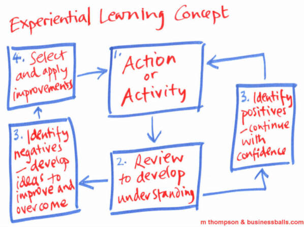 experiential learning theory. experiential learning diagram