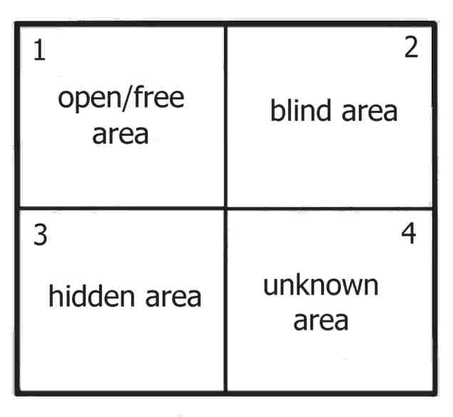an analysis of the four panes of personalities in the johari window by joseph luft and harry ingham Team development and inter- group relationships developed by american psychologists joseph luft and harry ingham in the ie, the person subject to the johari window analysis the four johari window area the johari window 'panes' show each quadrant the same.