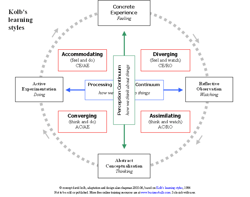 kolb's learning styles diagram