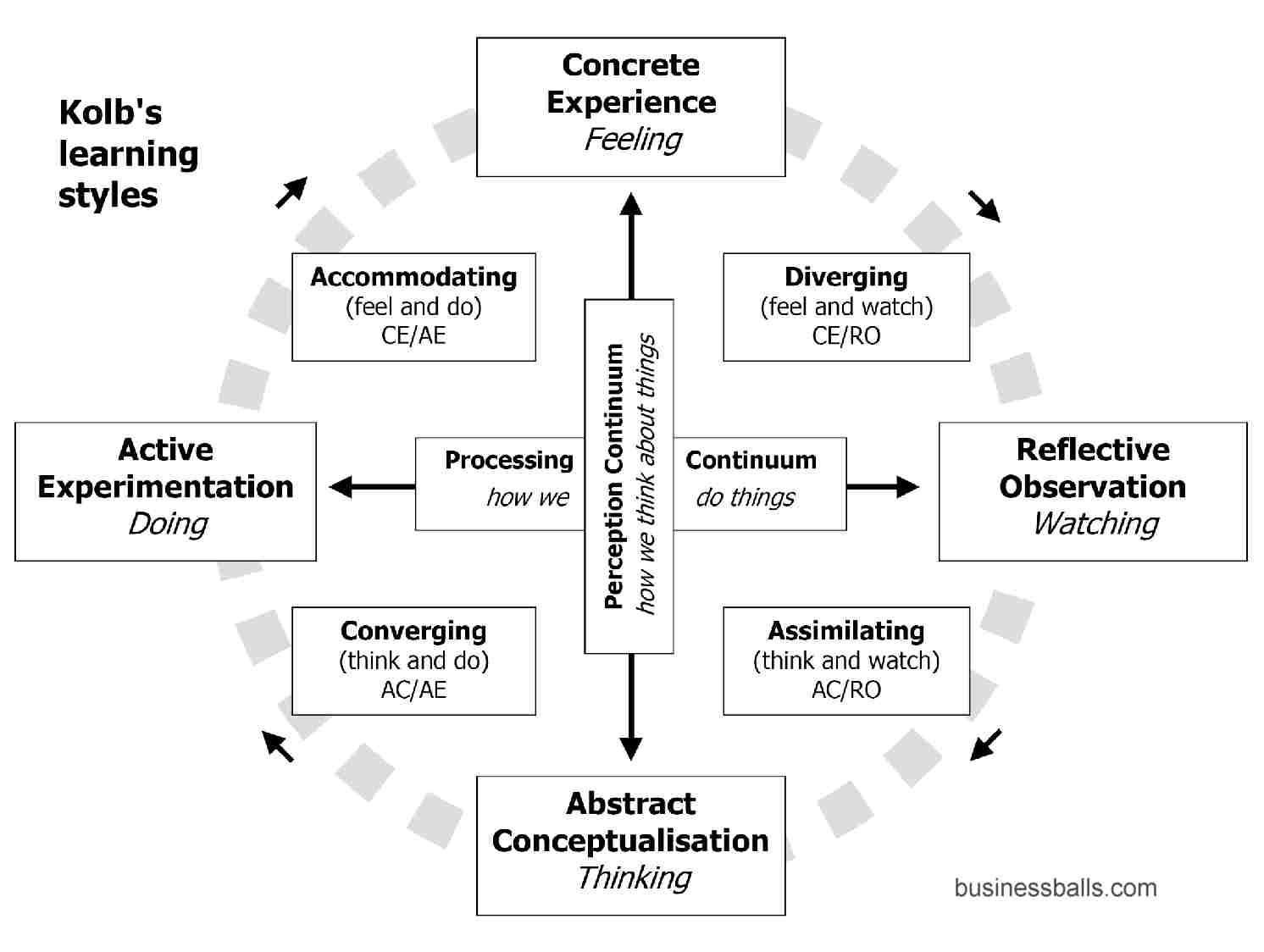 reflective practice theory methods tips and guide to using work and how we learn best in a practical sense moving between active and reflective modes and specifically through the stages shown in the diagram