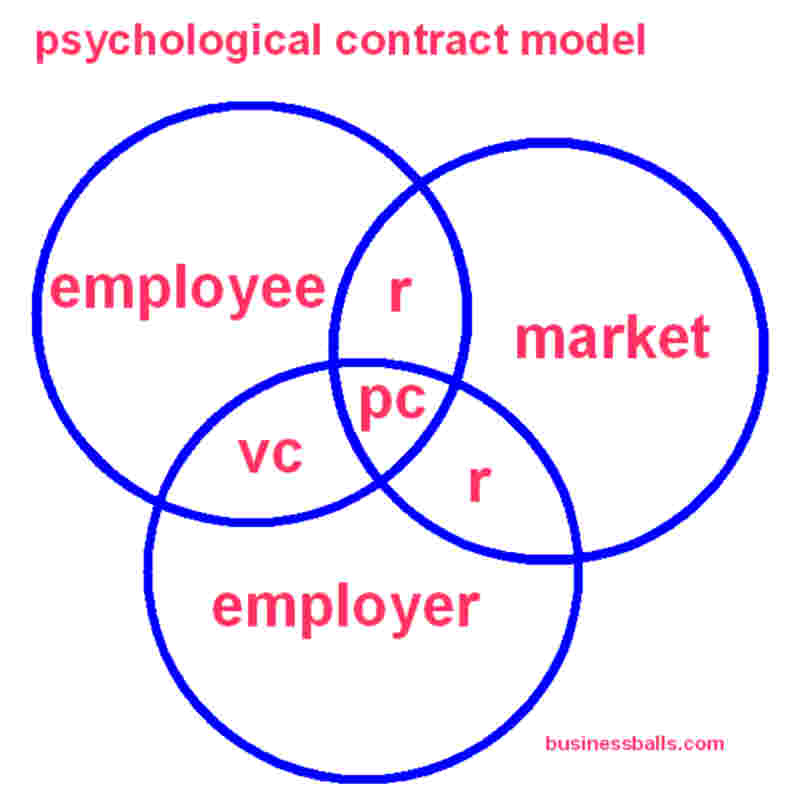 psychological contracts model