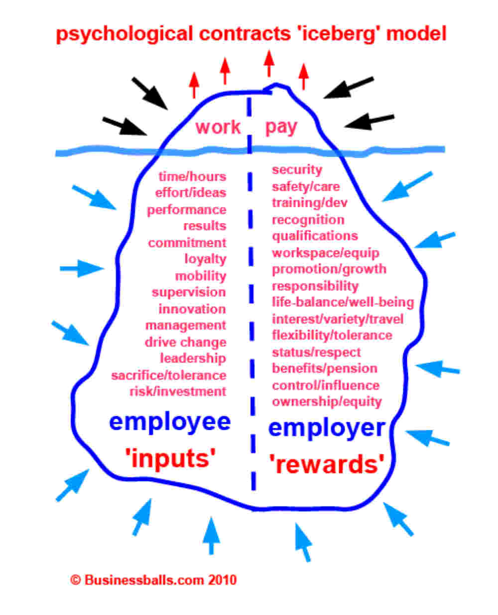 left side of iceberg employee inputs and employer needs right side of