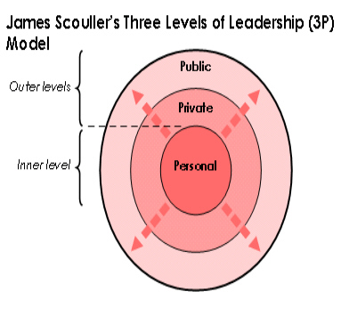 flexible leadership theory Great leaders share the characteristic of leadership by being flexible to new ideas and open-minded enough to consider them there are several other theories about leadership and leadership styles where different skills come into play.