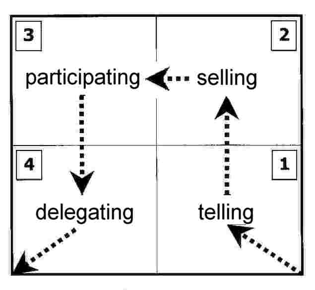 hersey situational leadership model