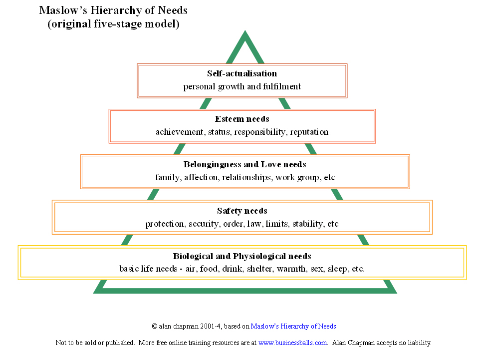 Abraham Maslow's Hierarchy of Needs - BusinessBalls com