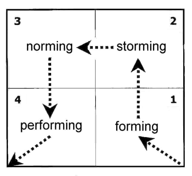 Tuckman: Forming, Storming, Norming and Performing