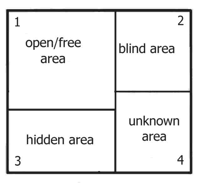 johari window model diagram
