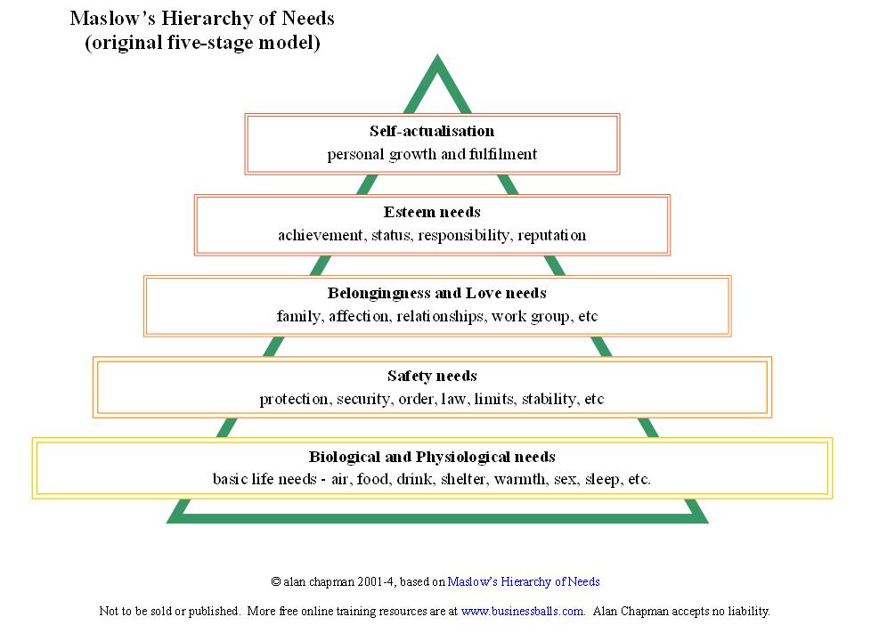 maslow's_hierarchy_businessballs.jpg