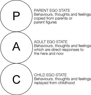 transactional analysis parent adult child ego states