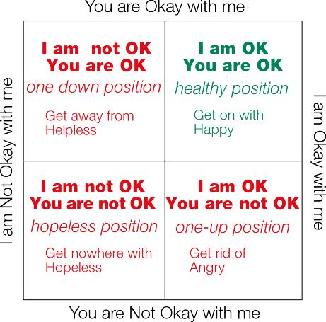 transactional analysis OK corral i'm ok