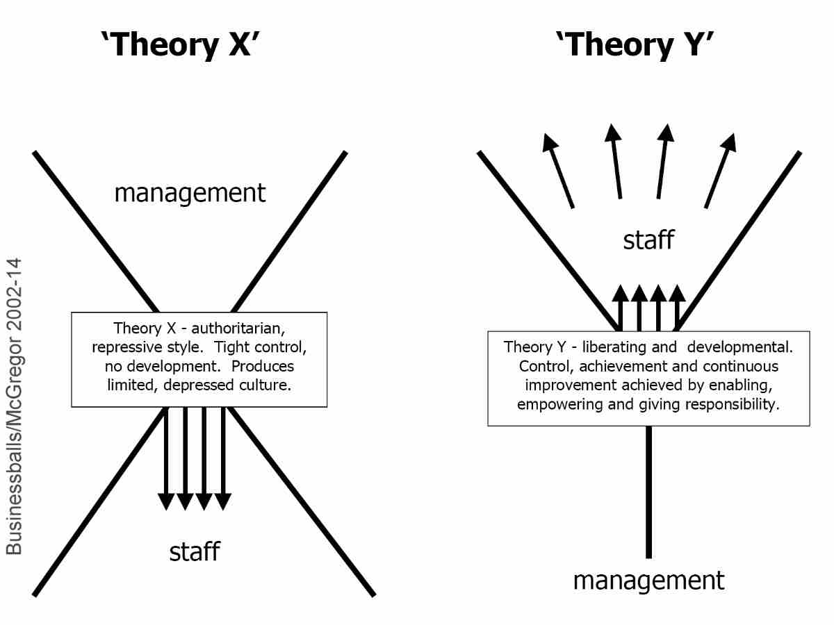 x-y-theory-diagram